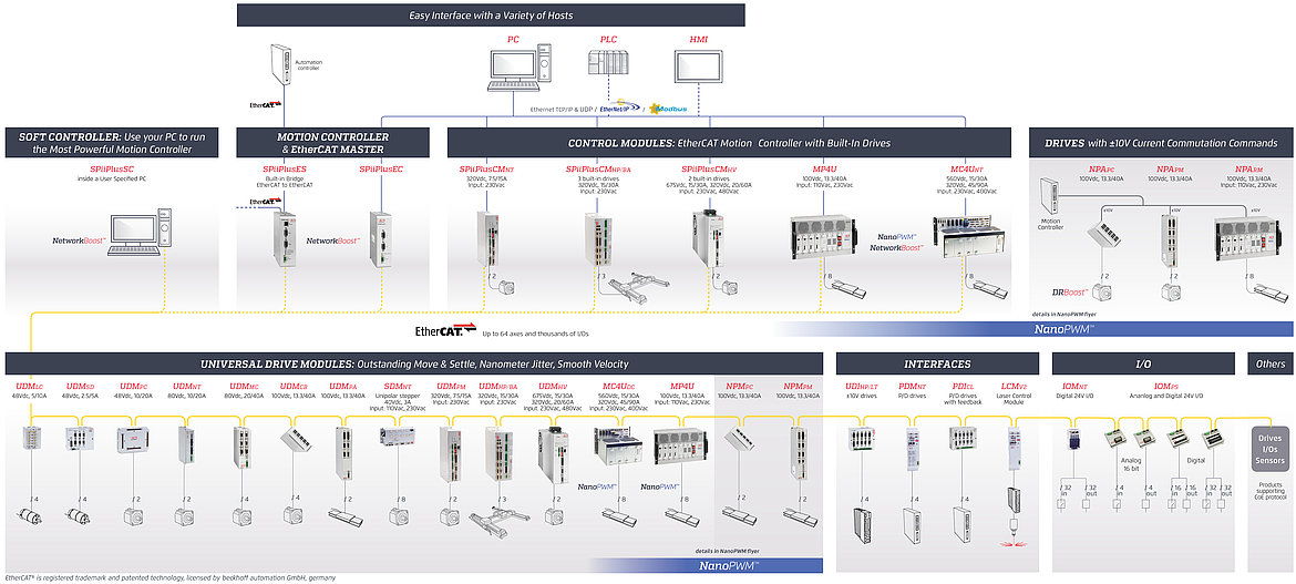 ACS product map: overview of available modules