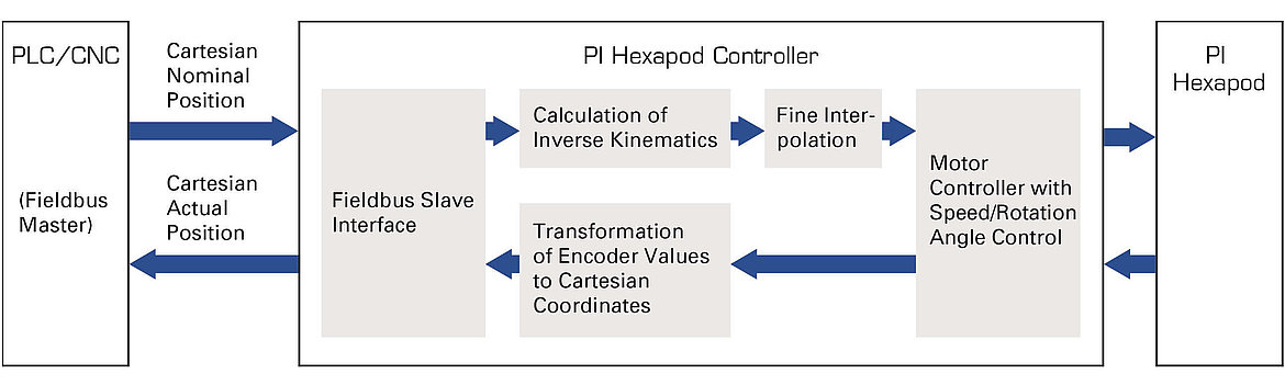The parent PLC or CNC can communicate with the hexapod system over a standardized real-time Ethernet interface
