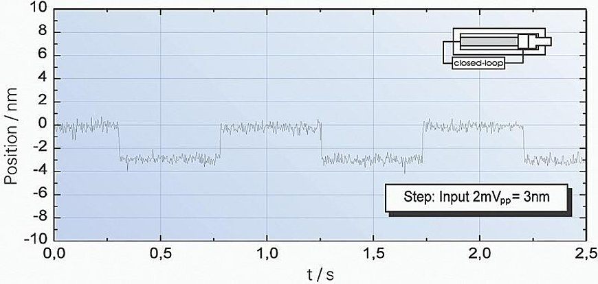 Response behavior of a P-841.10 to square wave control with an amplitude of 3 nm. Servo setting: 240 Hz bandwidth, 2 ms settling time.