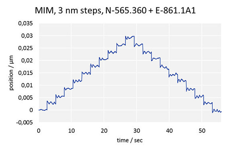 Minimum incremental motion: 3 nm steps, N-565.360 with E-861.1A1